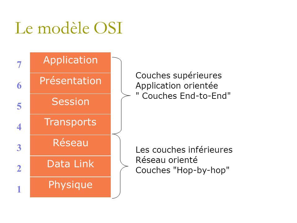 Le modèle OSI Couches supérieures Application orientée