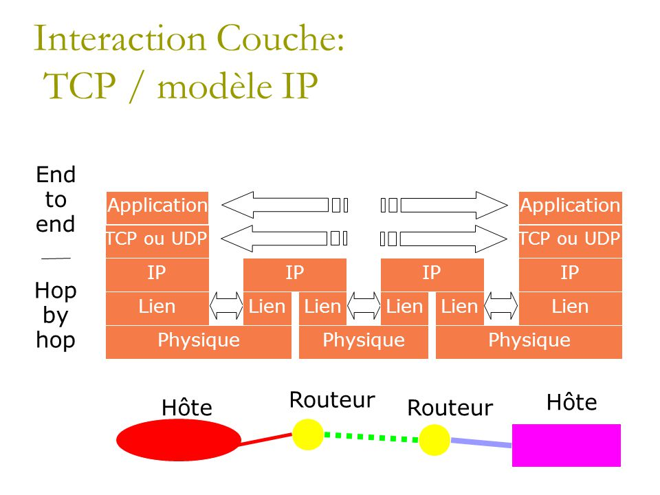 Interaction Couche: TCP / modèle IP Hôte Routeur Hôte Application TCP ou UDP IP Lien Physique IP Lien IP Lien Application TCP ou UDP IP Lien Physique