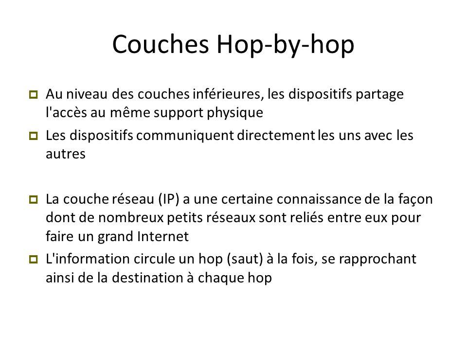 Couches Hop-by-hop  Au niveau des couches inférieures, les dispositifs partage l'accès au même support physique  Les dispositifs communiquent direct