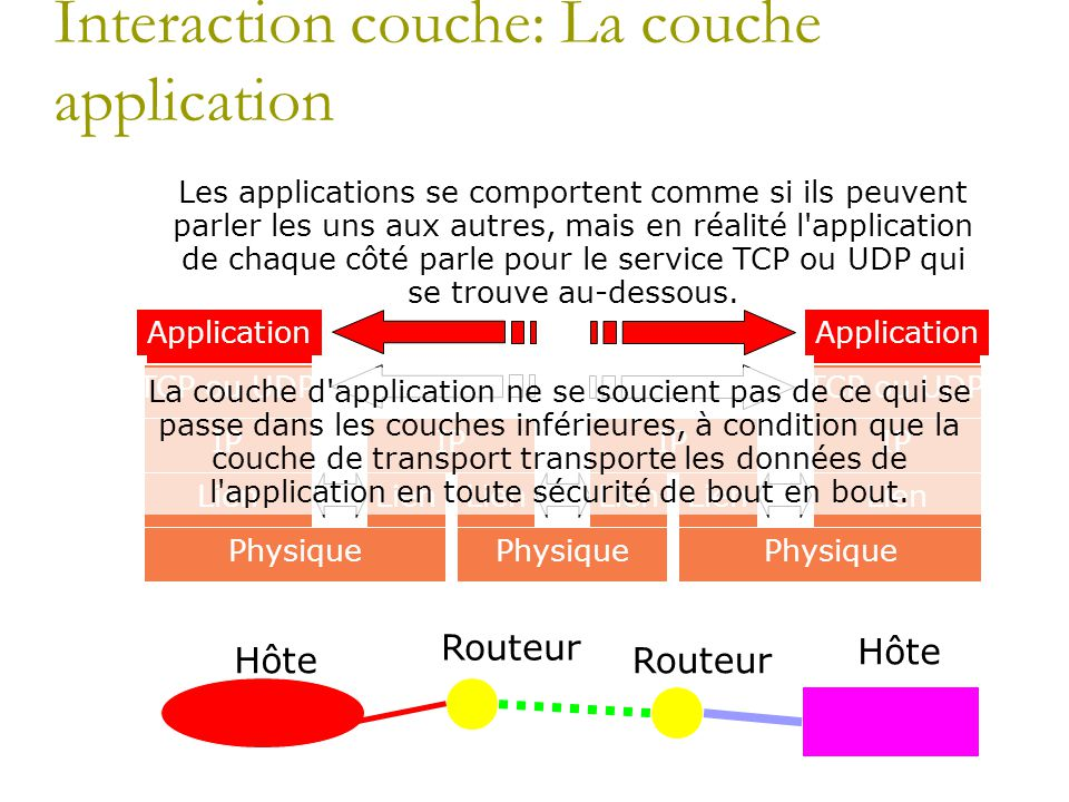 Interaction couche: La couche application Hôte Routeur Hôte Application TCP ou UDP IP Lien Physique IP Lien IP Lien Application TCP ou UDP IP Lien Phy