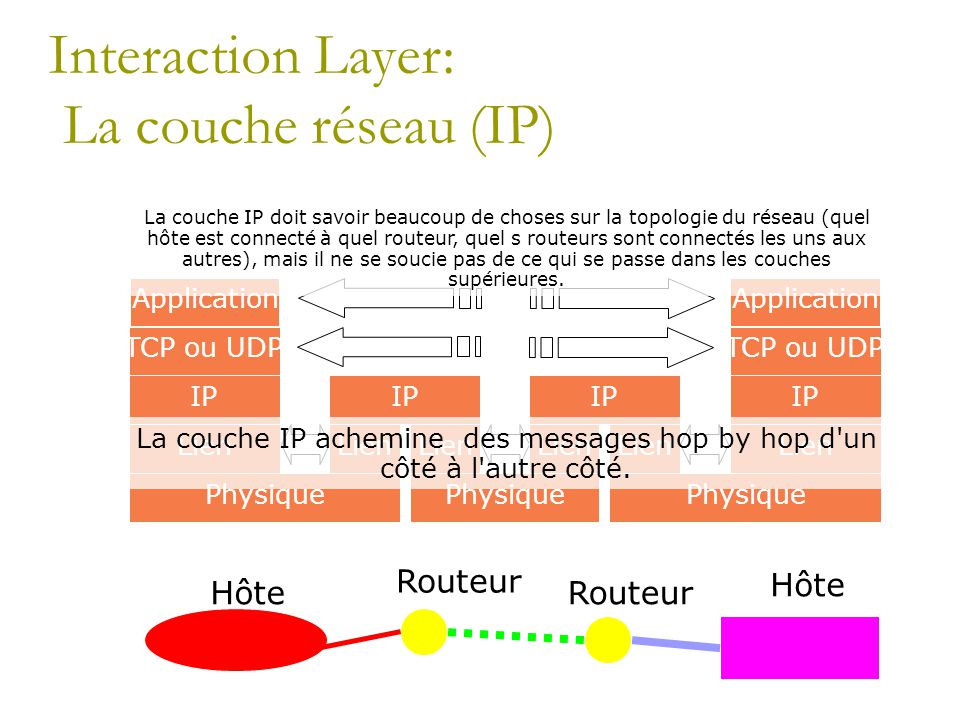 Interaction Layer: La couche réseau (IP) Hôte Application TCP ou UDP IP Lien Physique IP Lien IP Lien Application TCP ou UDP IP Lien Physique Routeur