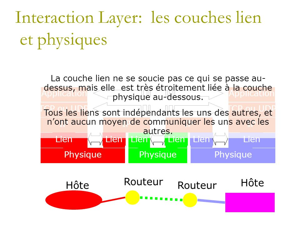 Interaction Layer: les couches lien et physiques Hôte Routeur Hôte Application TCP ou UDP IP Lien Physique IP Lien IP Lien Application TCP ou UDP IP L