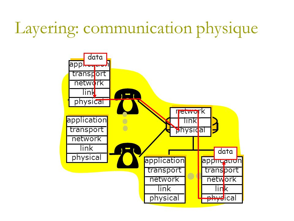 Layering: communication physique application transport network link physical application transport network link physical application transport network link physical application transport network link physical network link physical data