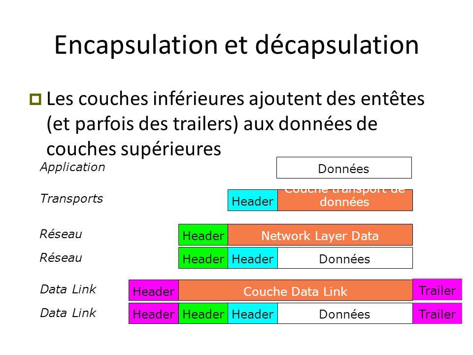 Application Transports Réseau Data Link Réseau Données Couche transport de donnéesHeader Network Layer DataHeader DonnéesHeader Couche Data Link Donné