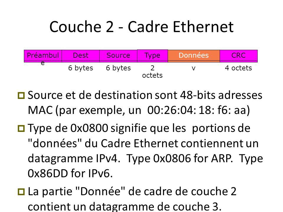 Préambul e Dest 6 bytes Source 6 bytes Données v CRC 4 octets Type 2 octets Couche 2 - Cadre Ethernet  Source et de destination sont 48-bits adresses