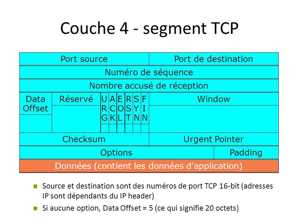 Port sourcePort de destination Numéro de séquenceNombre accusé de réceptionData Offset WindowRéservéACKACK URGURG EOLEOL RSTRST SYNSYN FINFIN Checksum