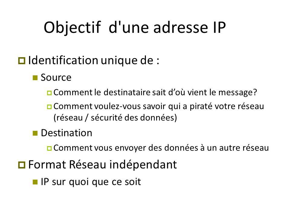 Objectif d'une adresse IP  Identification unique de : Source  Comment le destinataire sait d'où vient le message?  Comment voulez-vous savoir qui a