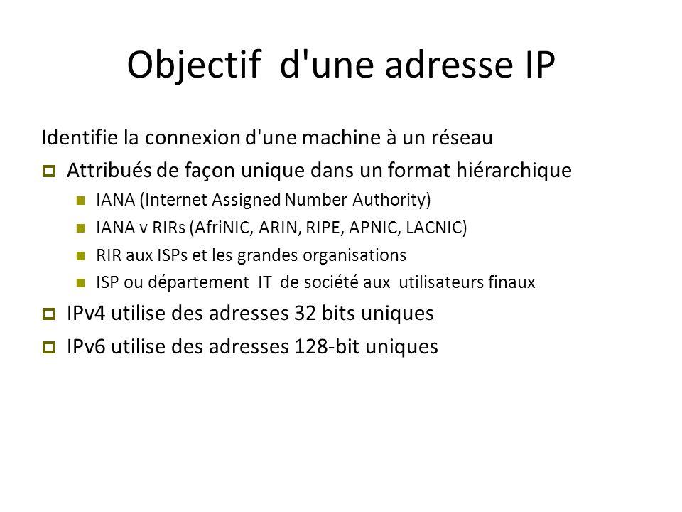 Objectif d'une adresse IP Identifie la connexion d'une machine à un réseau  Attribués de façon unique dans un format hiérarchique IANA (Internet Assi