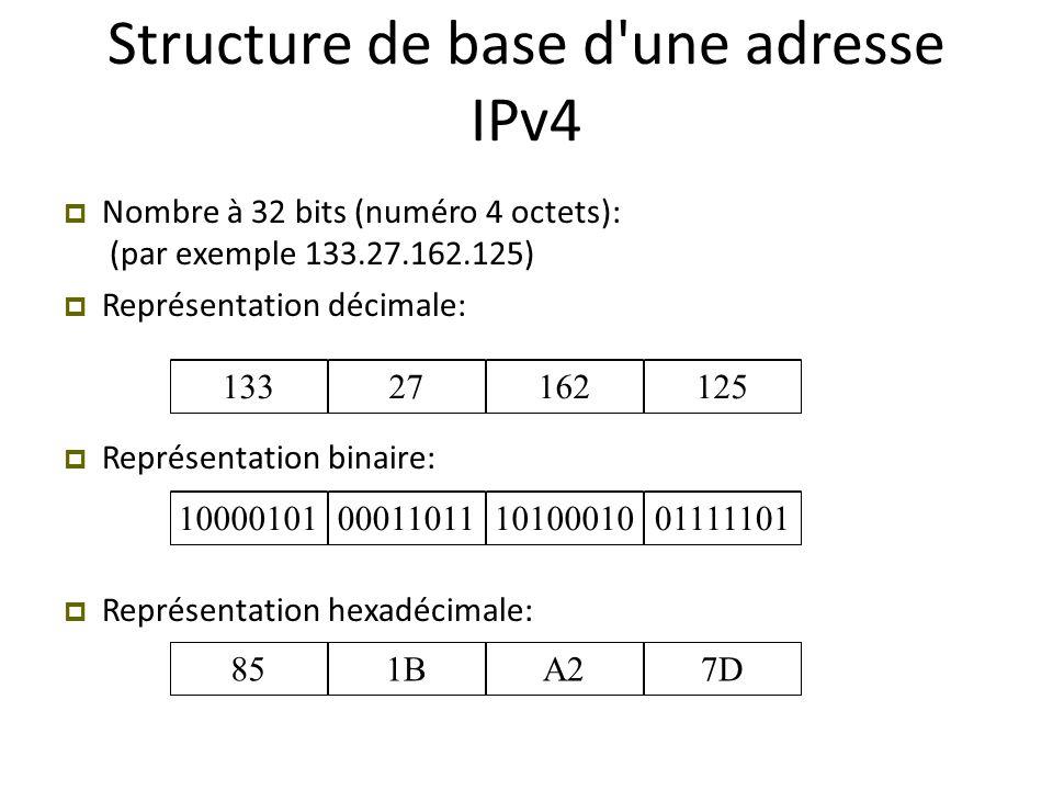 1332716212510000101000110111010001001111101851BA27D Structure de base d'une adresse IPv4  Nombre à 32 bits (numéro 4 octets): (par exemple 133.27.162