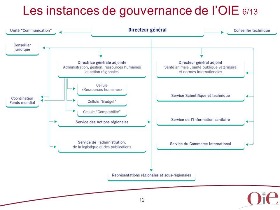 Les instances de gouvernance de l'OIE 6/13 12