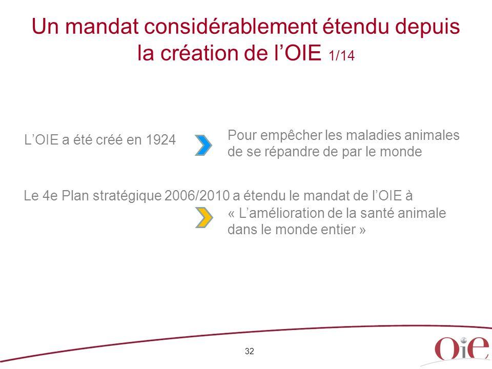 Un mandat considérablement étendu depuis la création de l'OIE 1/14 L'OIE a été créé en 1924 32 Le 4e Plan stratégique 2006/2010 a étendu le mandat de