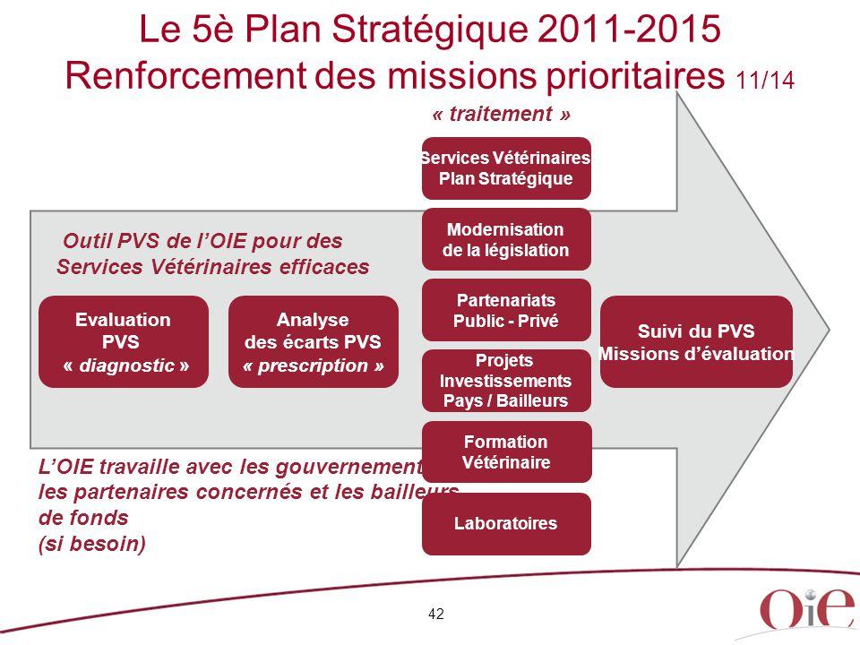 42 Le 5è Plan Stratégique 2011-2015 Renforcement des missions prioritaires 11/14 Outil PVS de l'OIE pour des Services Vétérinaires efficaces L'OIE tra