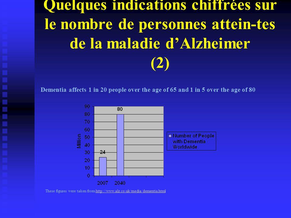 Quelques indications chiffrées sur le nombre de personnes attein-tes de la maladie d'Alzheimer (2) These figures were taken from http://www.alz.co.uk/