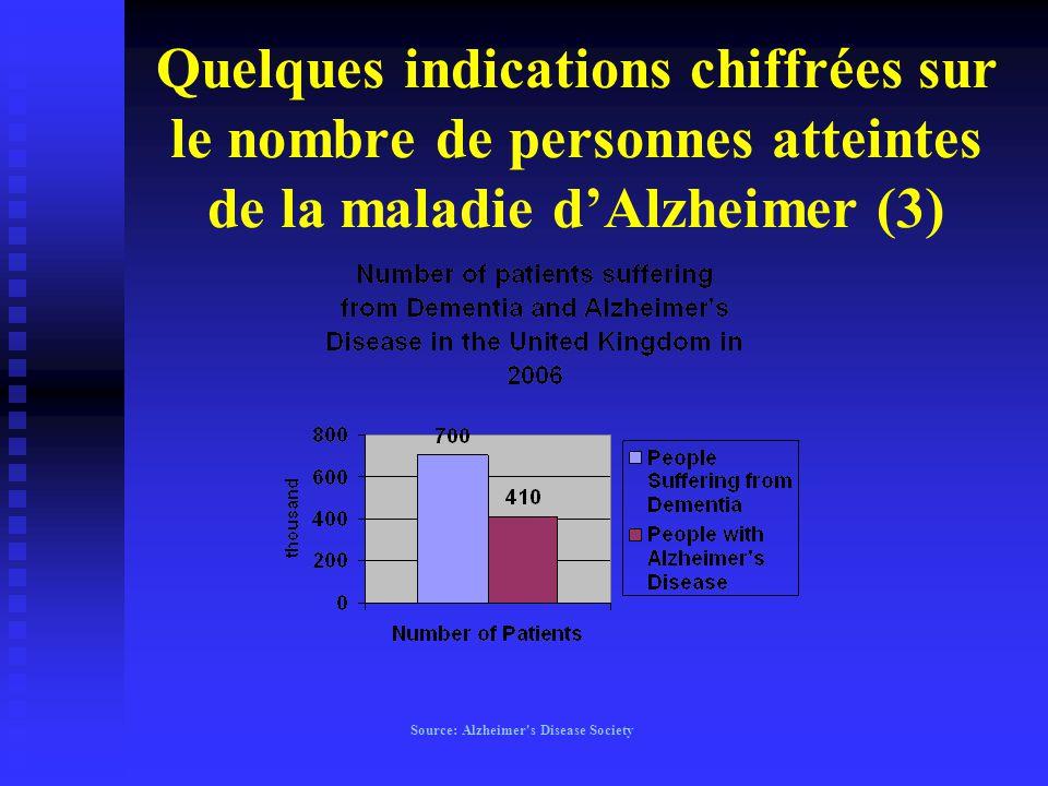Quelques indications chiffrées sur le nombre de personnes atteintes de la maladie d'Alzheimer (3) Source: Alzheimer's Disease Society