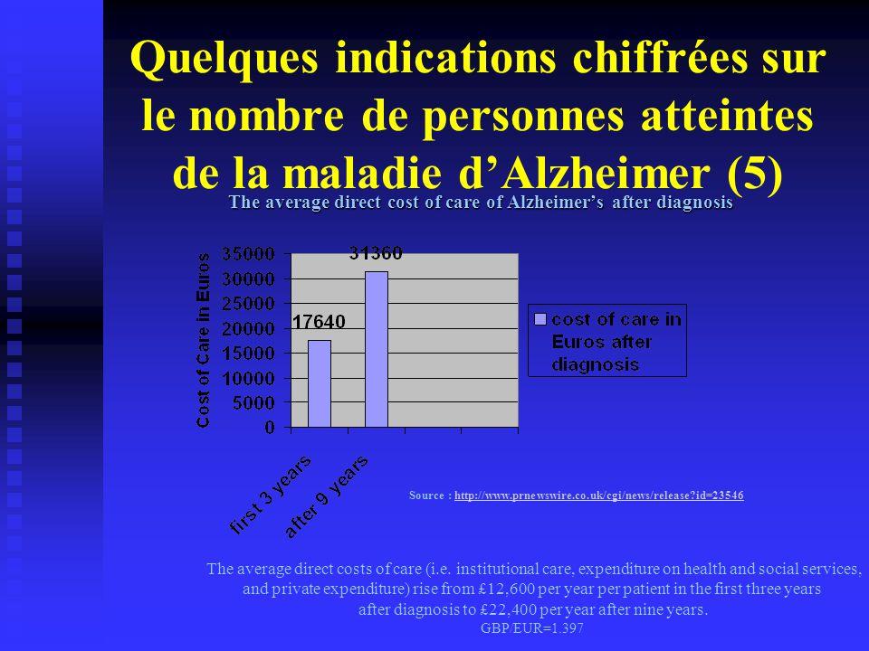 Quelques indications chiffrées sur le nombre de personnes atteintes de la maladie d'Alzheimer (5) The average direct cost of care of Alzheimer's after