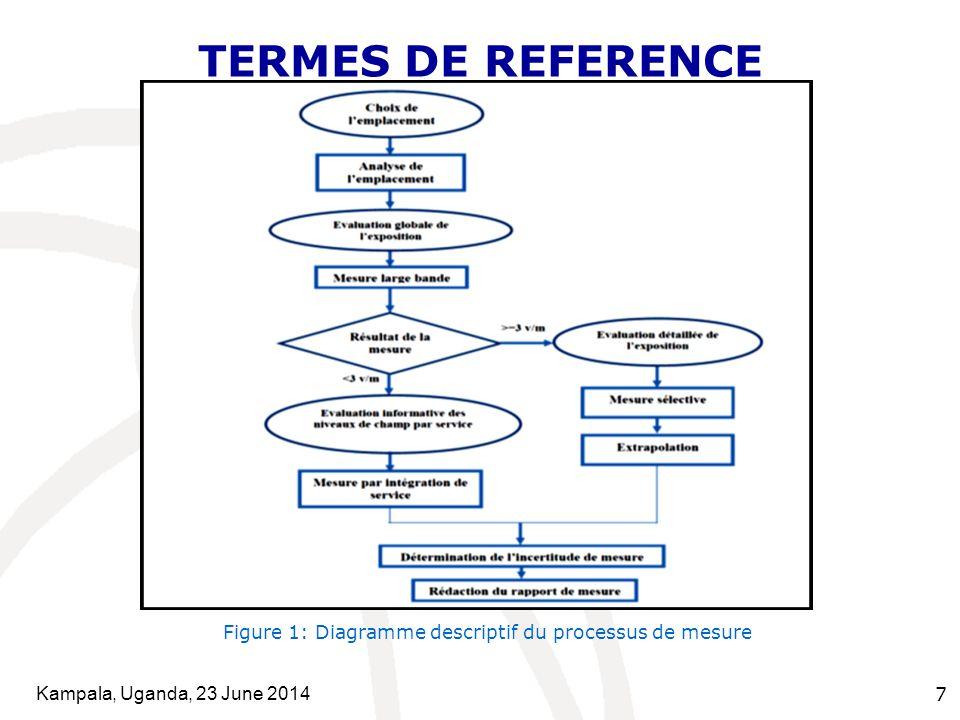 Kampala, Uganda, 23 June 2014 7 TERMES DE REFERENCE Figure 1: Diagramme descriptif du processus de mesure