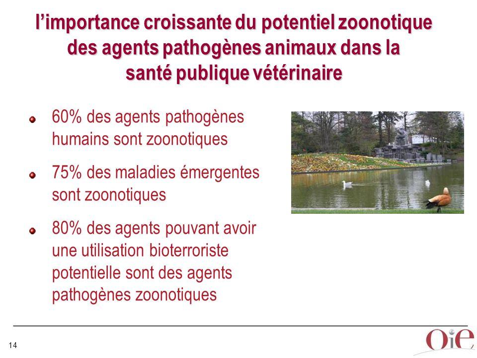 14 l'importance croissante du potentiel zoonotique des agents pathogènes animaux dans la santé publique vétérinaire 60% des agents pathogènes humains sont zoonotiques 75% des maladies émergentes sont zoonotiques 80% des agents pouvant avoir une utilisation bioterroriste potentielle sont des agents pathogènes zoonotiques