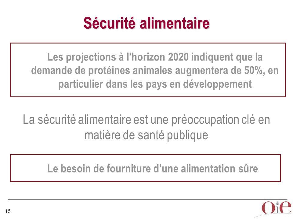 15 Sécurité alimentaire Les projections à l'horizon 2020 indiquent que la demande de protéines animales augmentera de 50%, en particulier dans les pays en développement Le besoin de fourniture d'une alimentation sûre La sécurité alimentaire est une préoccupation clé en matière de santé publique