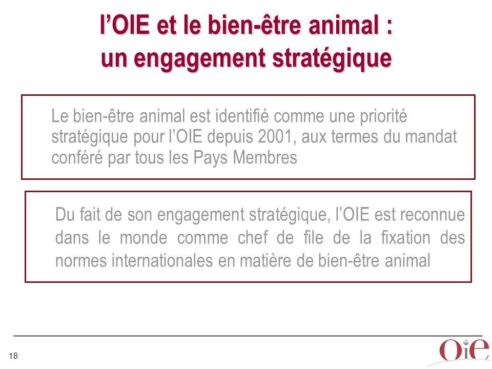 18 l'OIE et le bien-être animal : un engagement stratégique Le bien-être animal est identifié comme une priorité stratégique pour l'OIE depuis 2001, aux termes du mandat conféré par tous les Pays Membres Du fait de son engagement stratégique, l'OIE est reconnue dans le monde comme chef de file de la fixation des normes internationales en matière de bien-être animal