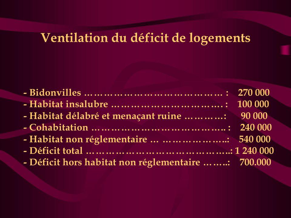Ventilation du déficit de logements - Bidonvilles …………………………………… : 270 000 - Habitat insalubre ……………………………. : 100 000 - Habitat délabré et menaçant ru