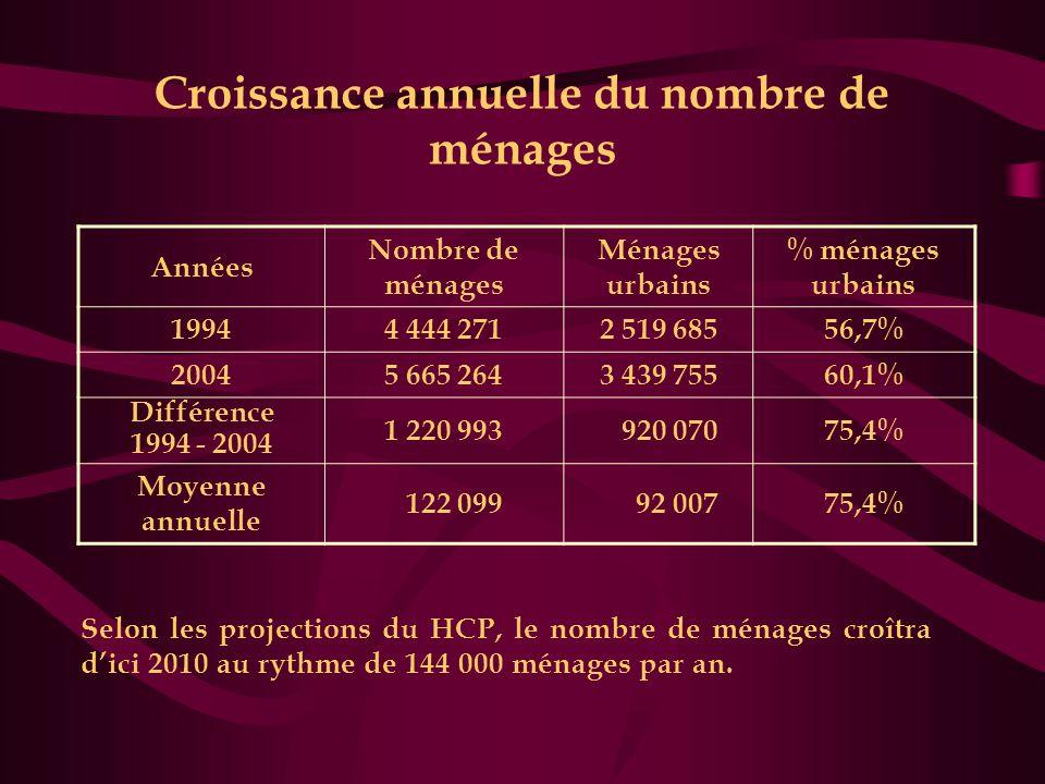Croissance annuelle du nombre de ménages Années Nombre de ménages Ménages urbains % ménages urbains 19944 444 2712 519 68556,7% 20045 665 2643 439 755
