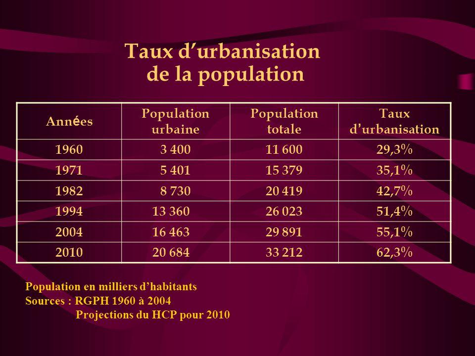 Taux d'urbanisation de la population Ann é es Population urbaine Population totale Taux d ' urbanisation 19603 40011 60029,3% 19715 40115 37935,1% 198