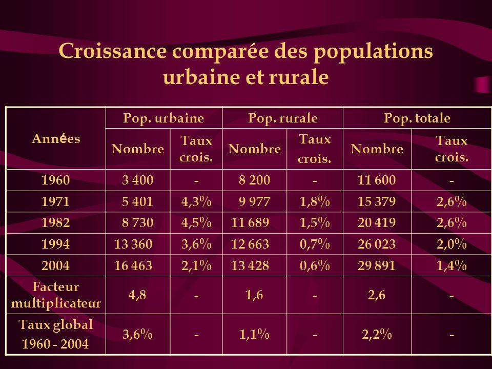 Croissance comparée des populations urbaine et rurale Ann é es Pop. urbainePop. ruralePop. totale Nombre Taux crois. Nombre Taux crois. Nombre Taux cr