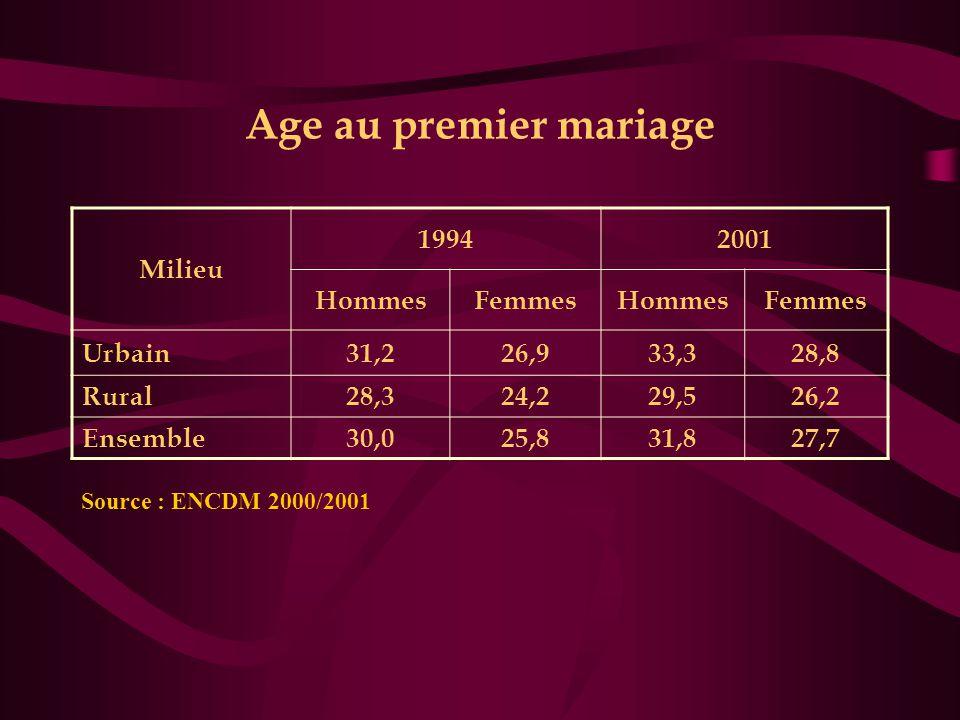 Age au premier mariage Milieu 19942001 HommesFemmesHommesFemmes Urbain31,226,933,328,8 Rural28,324,229,526,2 Ensemble30,025,831,827,7 Source : ENCDM 2