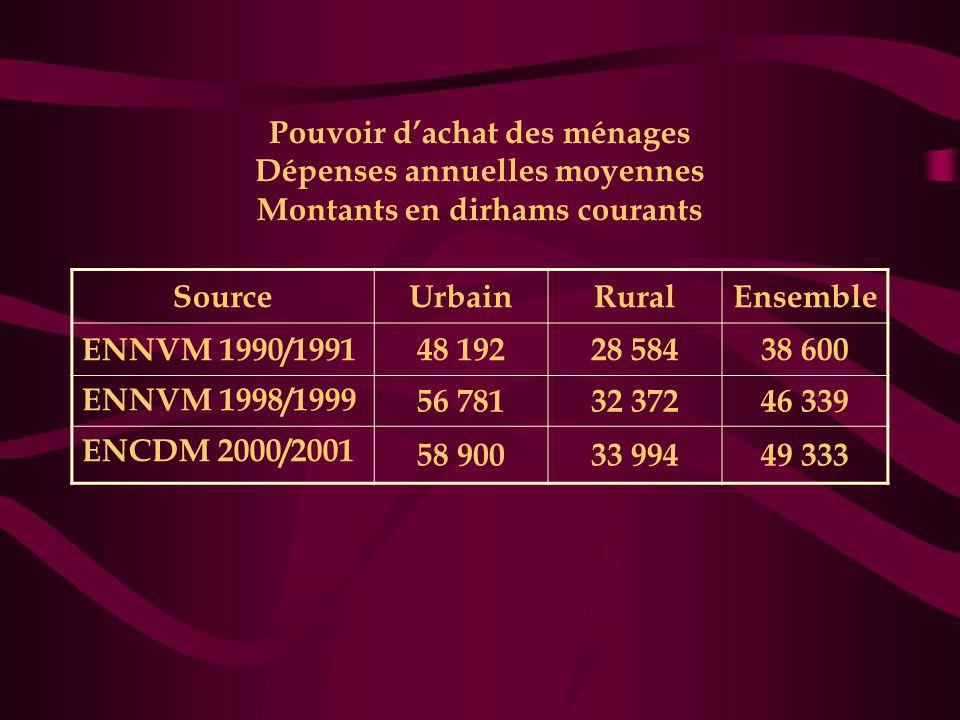 Pouvoir d'achat des ménages Dépenses annuelles moyennes Montants en dirhams courants SourceUrbainRuralEnsemble ENNVM 1990/199148 19228 58438 600 ENNVM 1998/1999 56 78132 37246 339 ENCDM 2000/2001 58 90033 99449 333