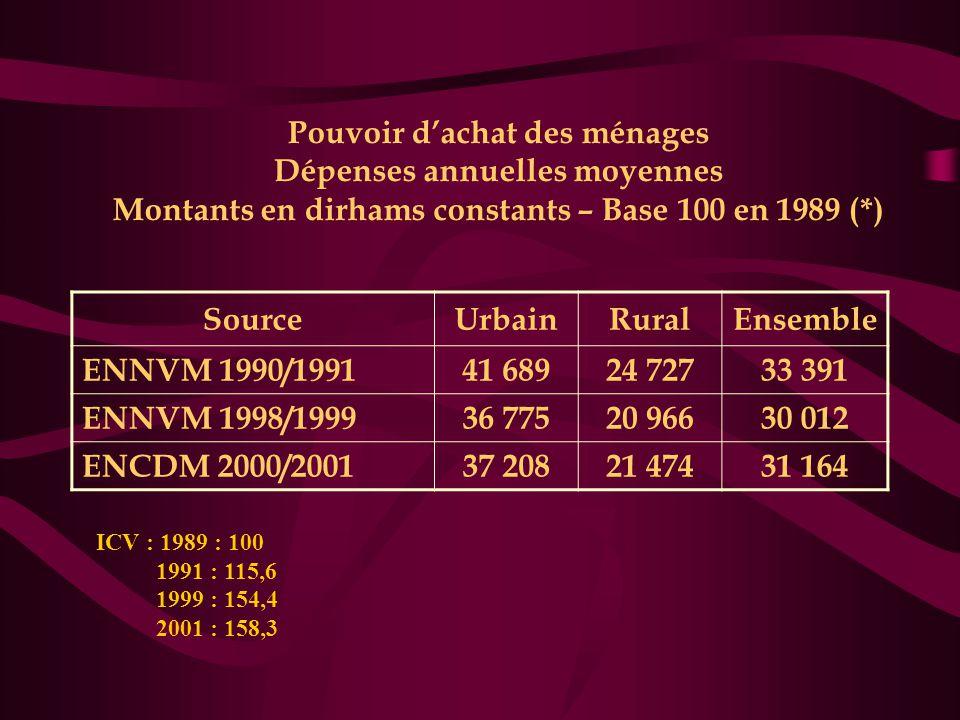Pouvoir d'achat des ménages Dépenses annuelles moyennes Montants en dirhams constants – Base 100 en 1989 (*) SourceUrbainRuralEnsemble ENNVM 1990/1991