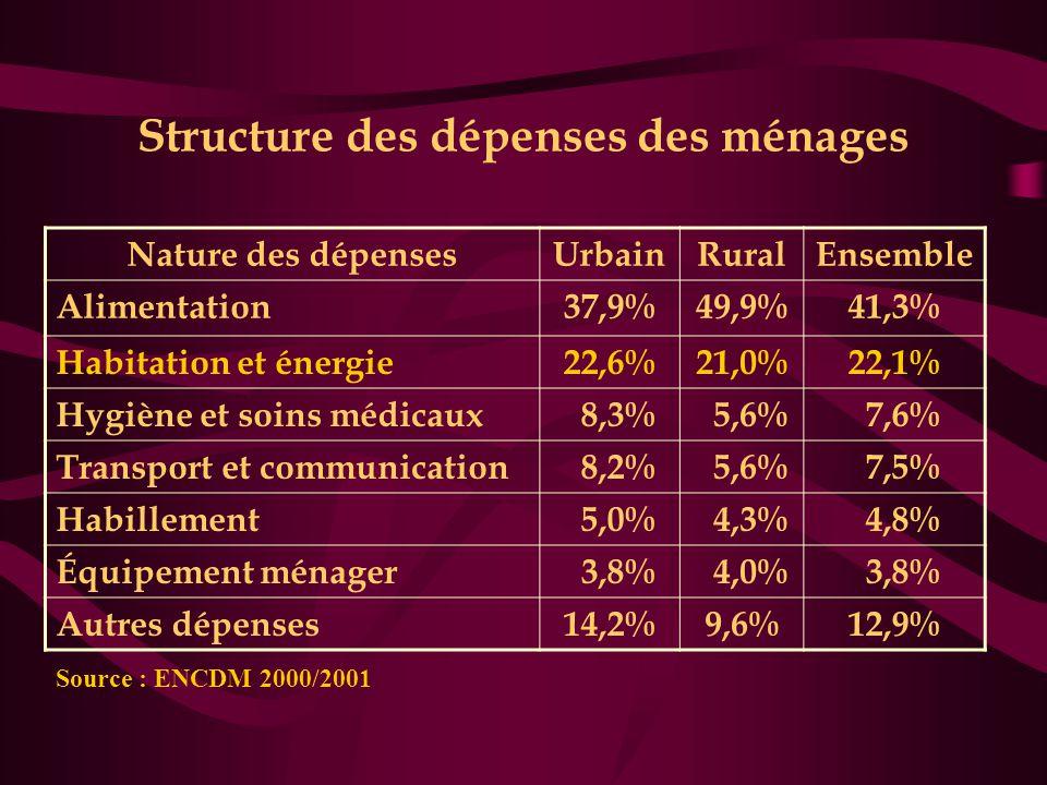Structure des dépenses des ménages Nature des dépensesUrbainRuralEnsemble Alimentation37,9%49,9%41,3% Habitation et énergie22,6%21,0%22,1% Hygiène et soins médicaux 8,3% 5,6% 7,6% Transport et communication 8,2% 5,6% 7,5% Habillement 5,0% 4,3% 4,8% Équipement ménager 3,8% 4,0% 3,8% Autres dépenses14,2%9,6%12,9% Source : ENCDM 2000/2001