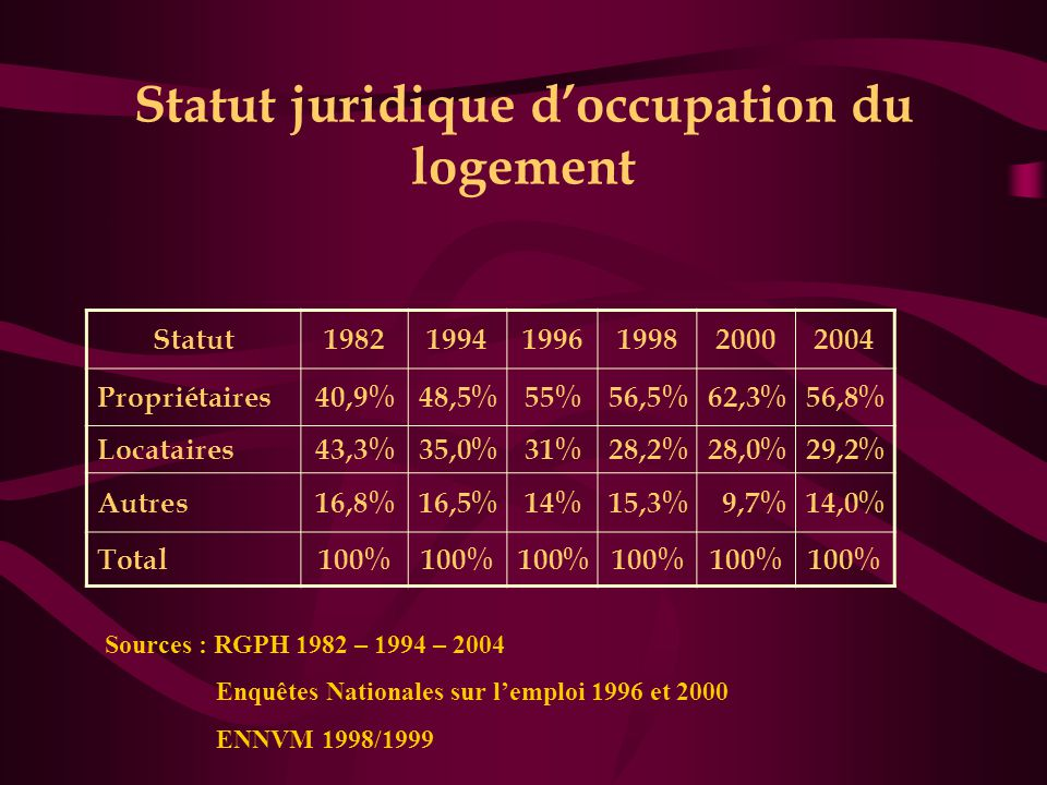 Statut juridique d'occupation du logement Statut198219941996199820002004 Propriétaires40,9%48,5%55%56,5%62,3%56,8% Locataires43,3%35,0%31%28,2%28,0%29