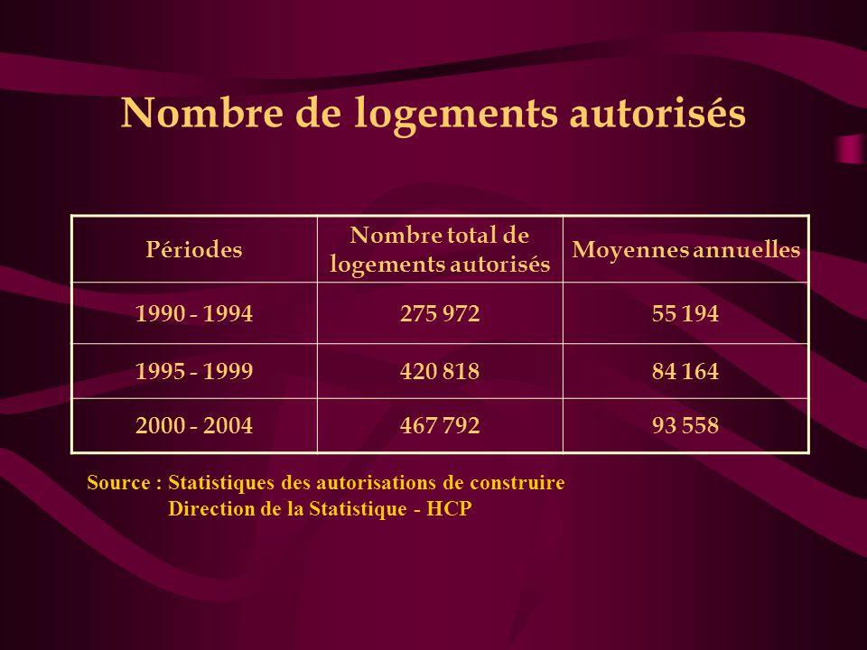 Nombre de logements autorisés Périodes Nombre total de logements autorisés Moyennes annuelles 1990 - 1994275 97255 194 1995 - 1999420 81884 164 2000 - 2004467 79293 558 Source : Statistiques des autorisations de construire Direction de la Statistique - HCP