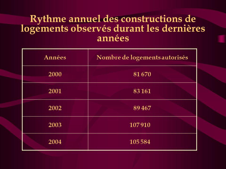 Rythme annuel des constructions de logements observés durant les dernières années AnnéesNombre de logements autorisés 200081 670 200183 161 200289 467