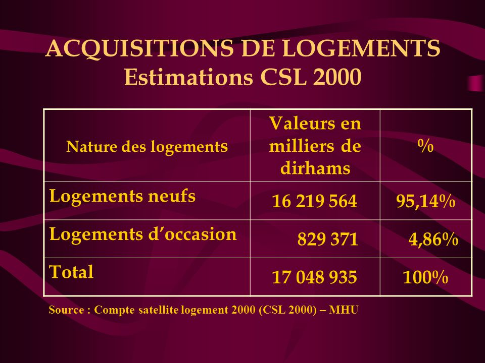 ACQUISITIONS DE LOGEMENTS Estimations CSL 2000 Nature des logement s Valeurs en milliers de dirhams % Logements neufs 16 219 56495,14% Logements d'occasion 829 371 4,86% Total 17 048 935100% Source : Compte satellite logement 2000 (CSL 2000) – MHU