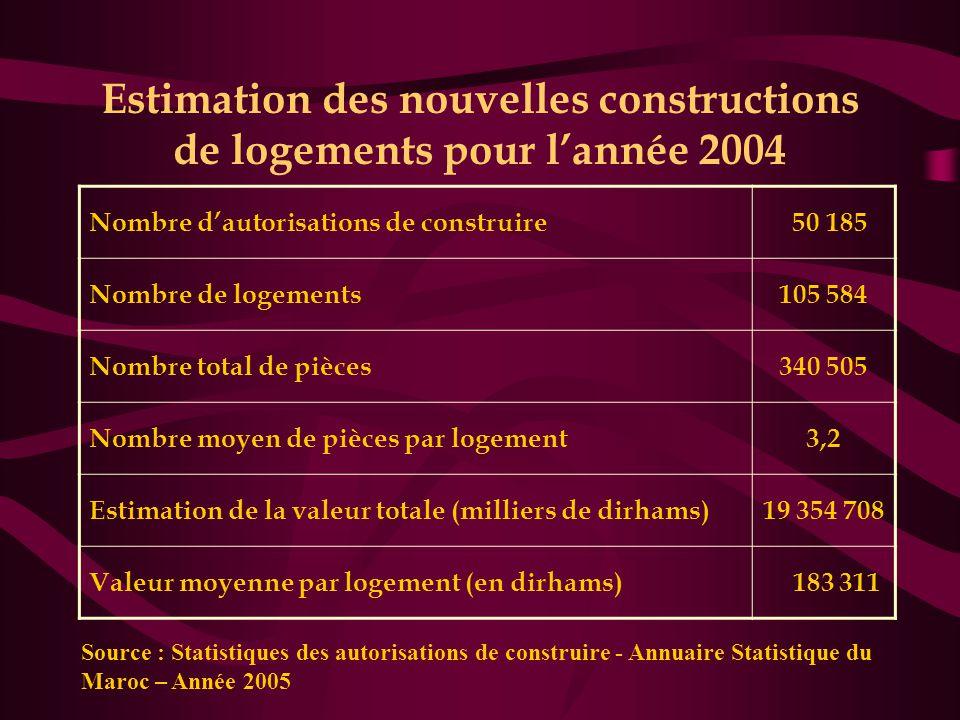 Estimation des nouvelles constructions de logements pour l'année 2004 Nombre d'autorisations de construire 50 185 Nombre de logements105 584 Nombre total de pièces340 505 Nombre moyen de pièces par logement3,2 Estimation de la valeur totale (milliers de dirhams)19 354 708 Valeur moyenne par logement (en dirhams) 183 311 Source : Statistiques des autorisations de construire - Annuaire Statistique du Maroc – Année 2005