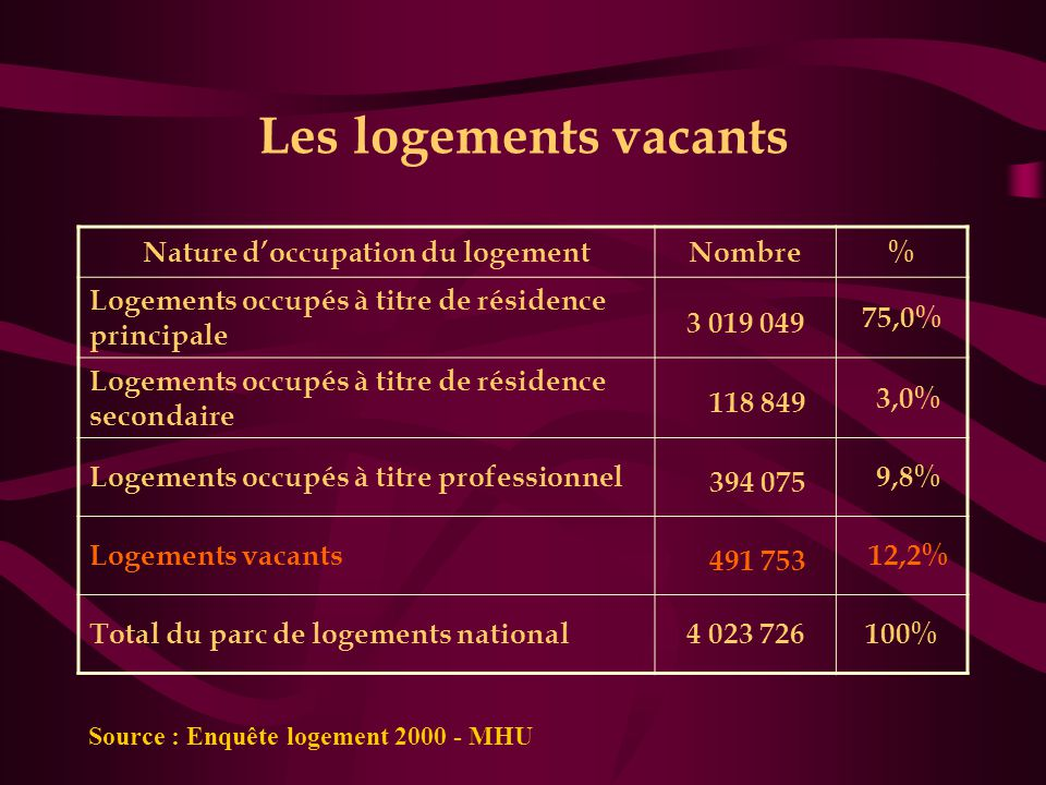 Les logements vacants Nature d'occupation du logementNombre% Logements occupés à titre de résidence principale 3 019 049 75,0% Logements occupés à tit