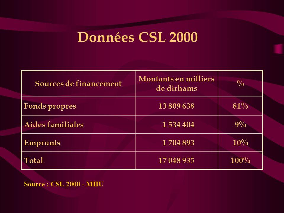 Données CSL 2000 Sources de financement Montants en milliers de dirhams % Fonds propres13 809 63881% Aides familiales 1 534 4049% Emprunts 1 704 89310% Total17 048 935100% Source : CSL 2000 - MHU