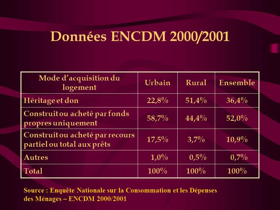 Données ENCDM 2000/2001 Mode d'acquisition du logement UrbainRuralEnsemble Héritage et don22,8%51,4%36,4% Construit ou acheté par fonds propres unique