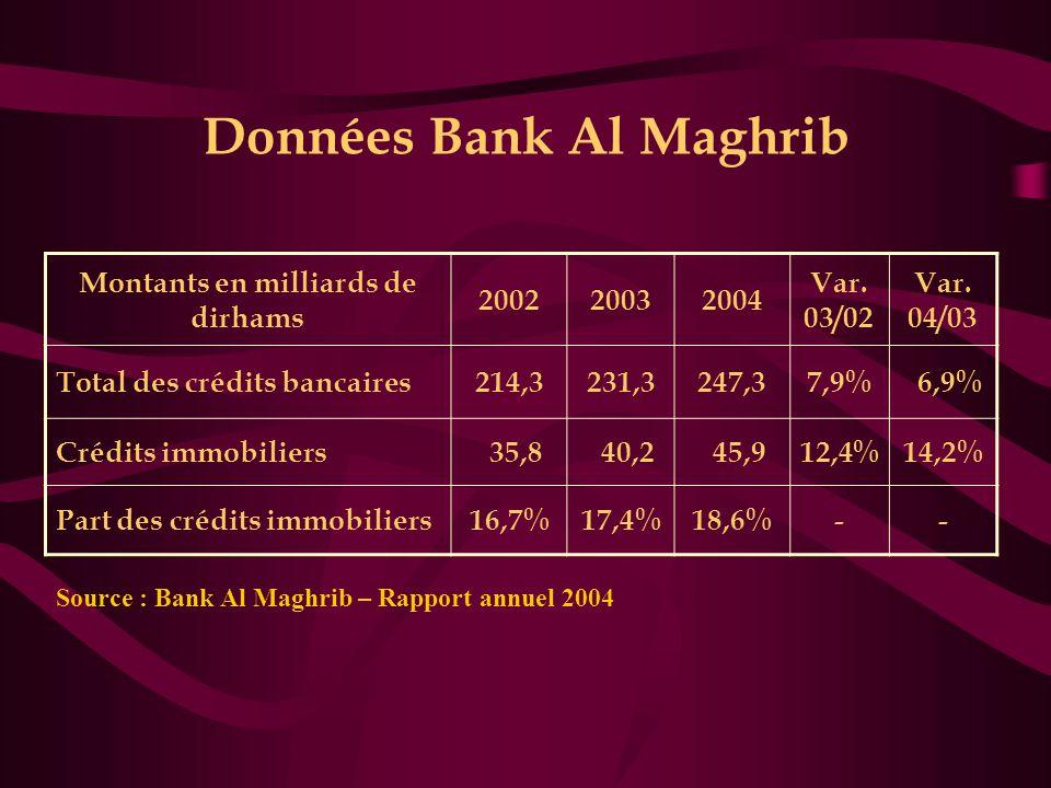 Données Bank Al Maghrib Montants en milliards de dirhams 200220032004 Var. 03/02 Var. 04/03 Total des crédits bancaires214,3231,3247,37,9% 6,9% Crédit