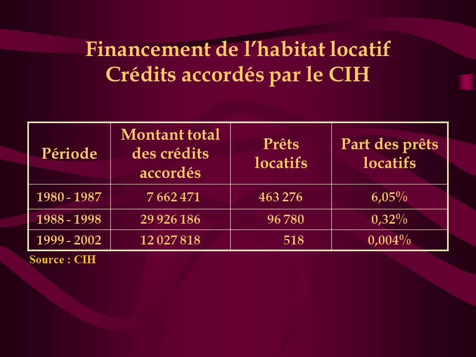 Financement de l'habitat locatif Crédits accordés par le CIH Période Montant total des crédits accordés Prêts locatifs Part des prêts locatifs 1980 - 1987 7 662 471463 2766,05% 1988 - 199829 926 186 96 7800,32% 1999 - 200212 027 818 5180,004% Source : CIH