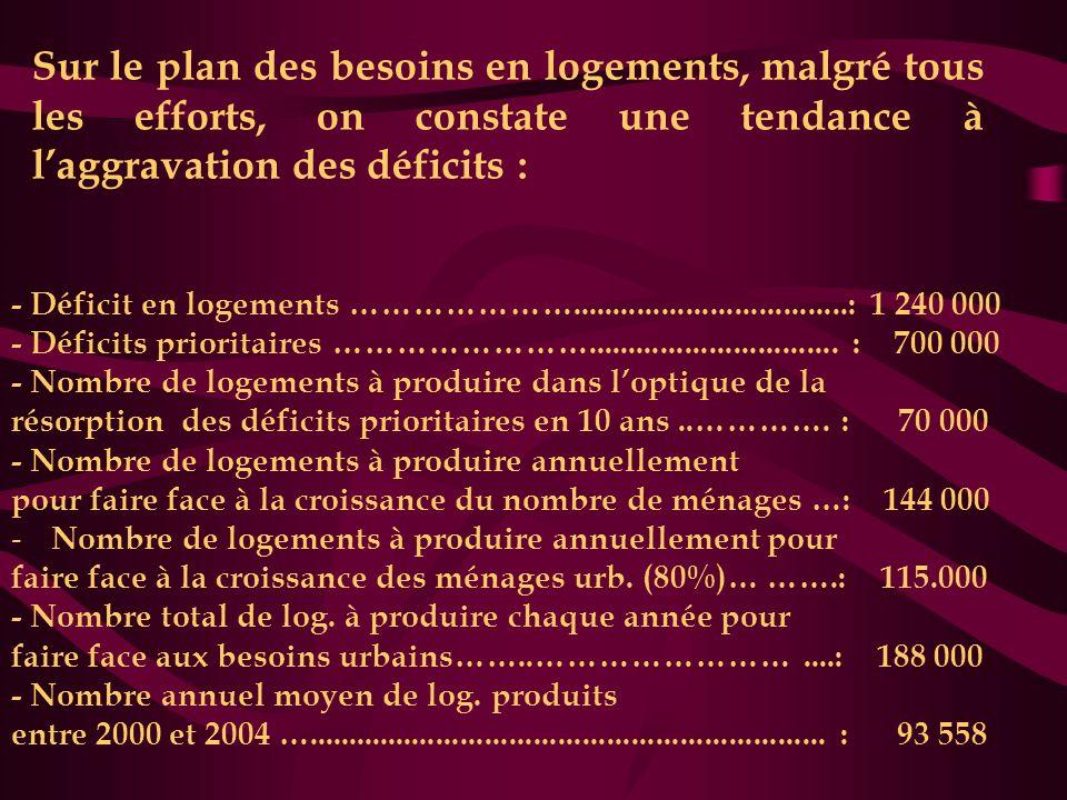 Sur le plan des besoins en logements, malgré tous les efforts, on constate une tendance à l'aggravation des déficits : - Déficit en logements …………………..................................: 1 240 000 - Déficits prioritaires ……………………...............................