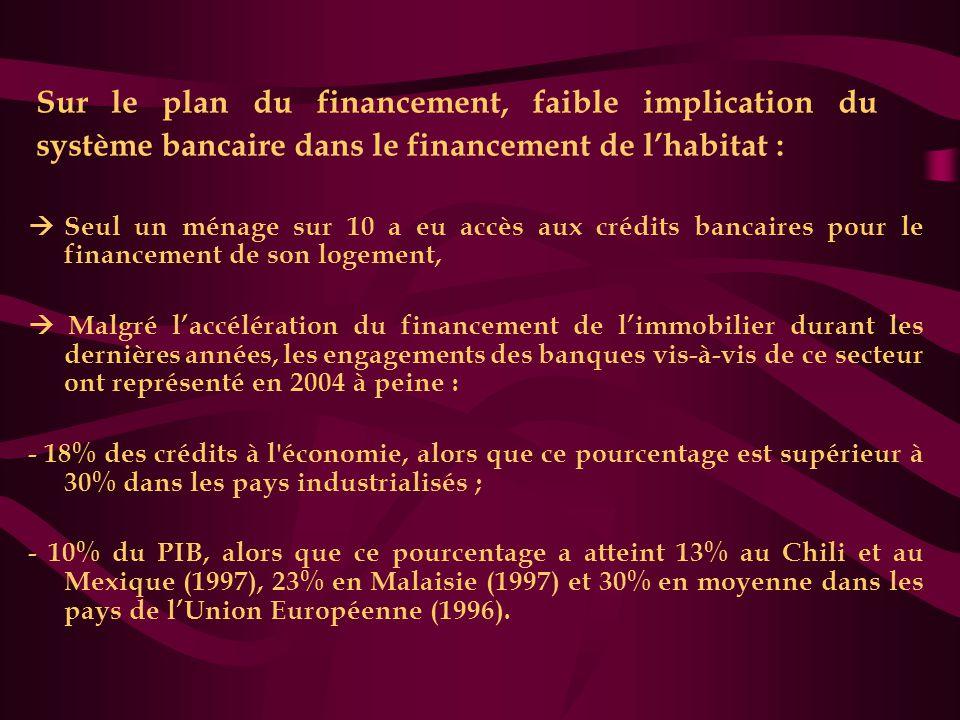 Sur le plan du financement, faible implication du système bancaire dans le financement de l'habitat :  Seul un ménage sur 10 a eu accès aux crédits b