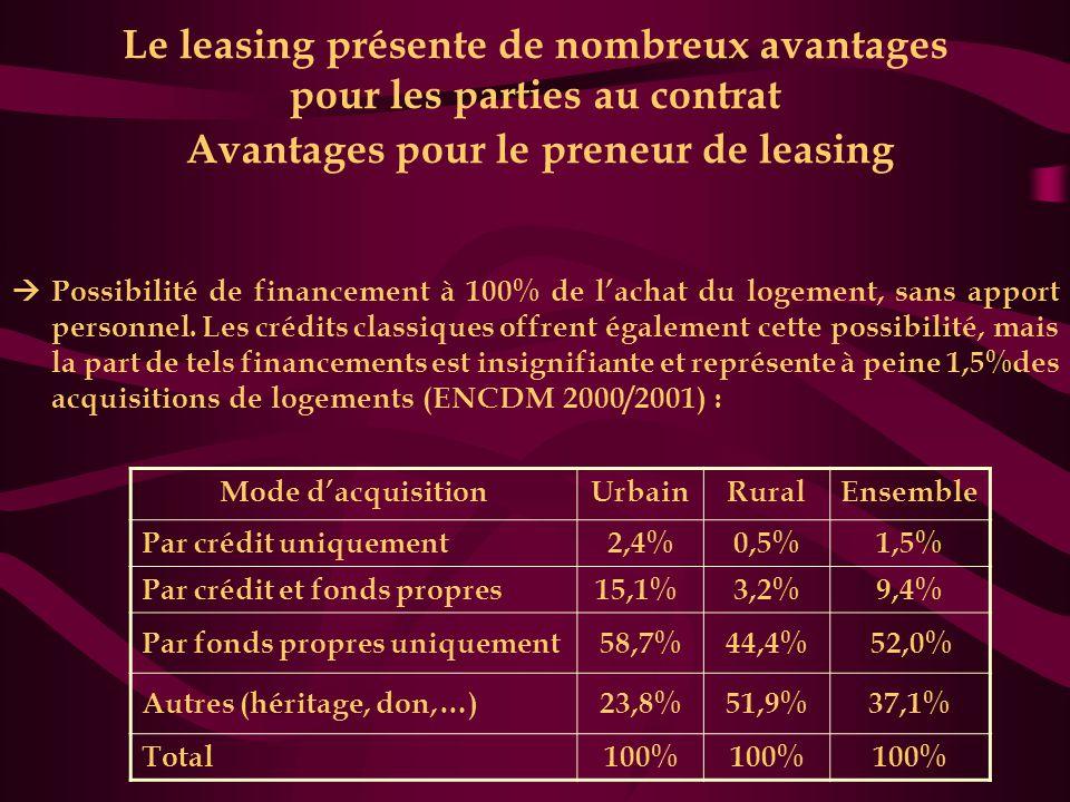 Le leasing présente de nombreux avantages pour les parties au contrat Avantages pour le preneur de leasing  Possibilité de financement à 100% de l'achat du logement, sans apport personnel.