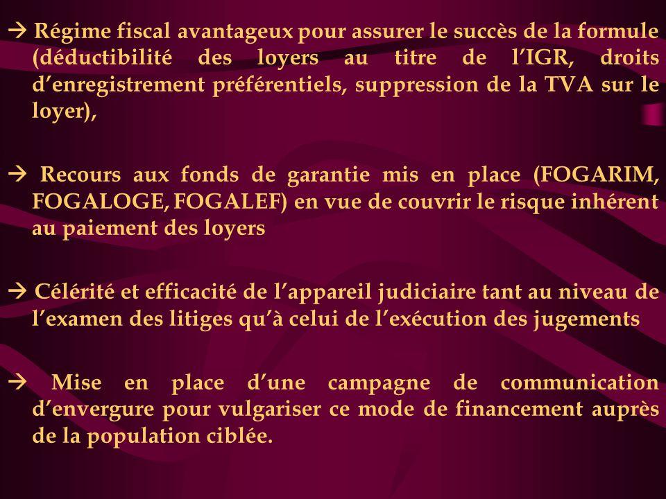  Régime fiscal avantageux pour assurer le succès de la formule (déductibilité des loyers au titre de l'IGR, droits d'enregistrement préférentiels, su
