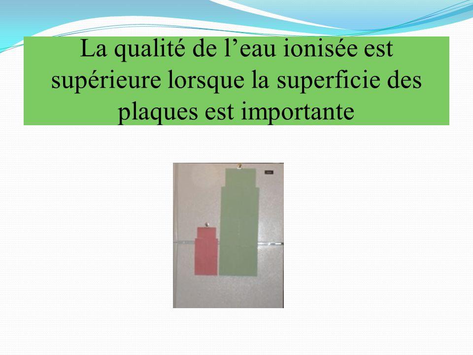 La qualité de l'eau ionisée est supérieure lorsque la superficie des plaques est importante