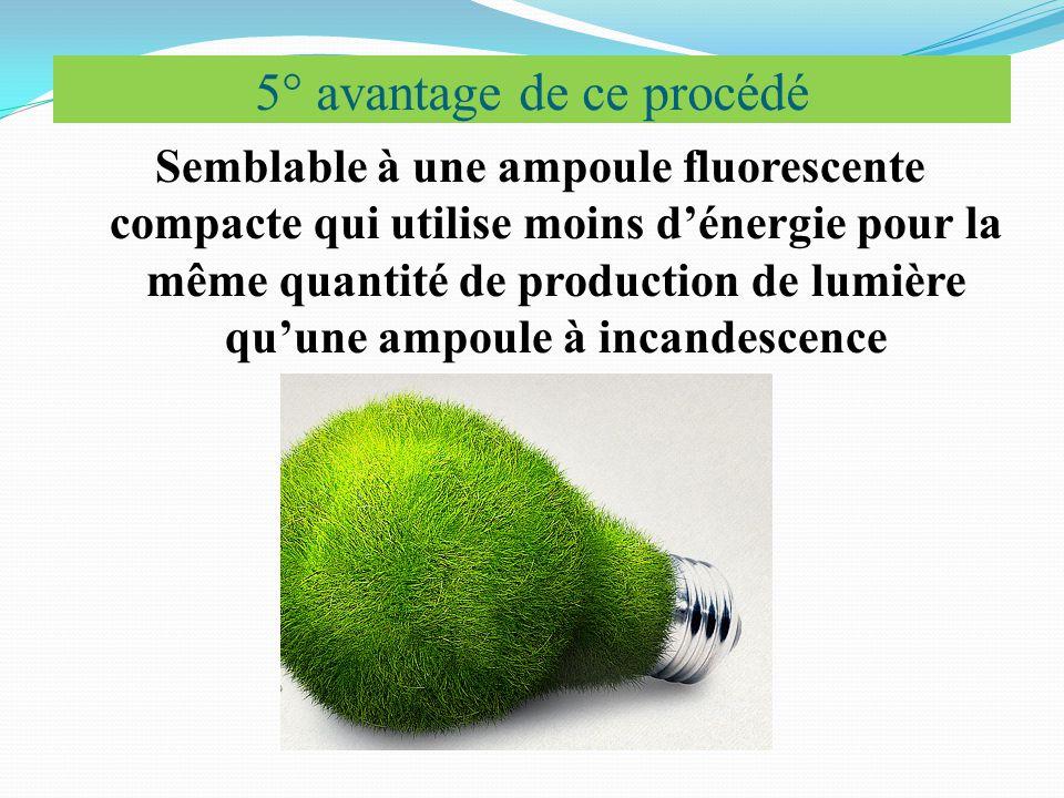 5° avantage de ce procédé Semblable à une ampoule fluorescente compacte qui utilise moins d'énergie pour la même quantité de production de lumière qu'une ampoule à incandescence