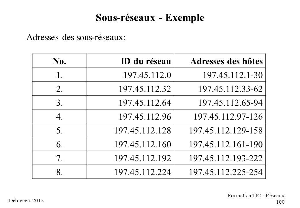 Debrecen, 2012. Formation TIC – Réseaux 100 Sous-réseaux - Exemple Adresses des sous-réseaux: No.ID du réseauAdresses des hôtes 1.197.45.112.0197.45.1