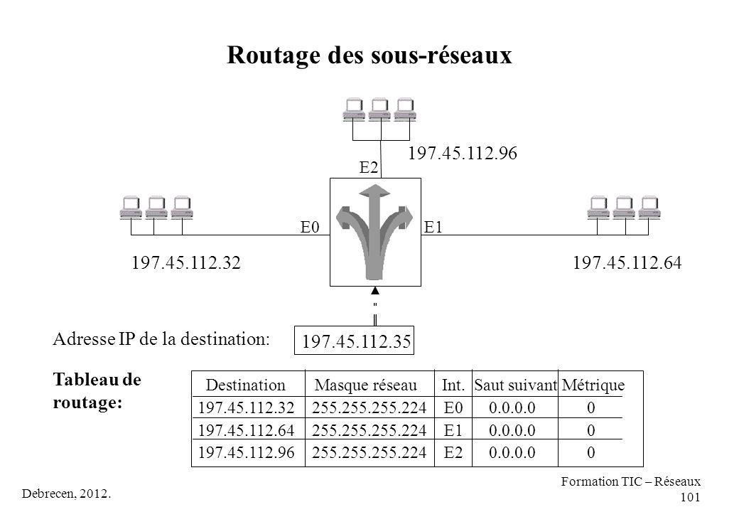 Debrecen, 2012. Formation TIC – Réseaux 101 Routage des sous-réseaux 197.45.112.64 197.45.112.96 197.45.112.32 197.45.112.35 Adresse IP de la destinat