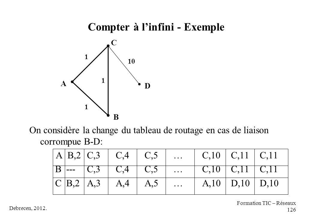 Debrecen, 2012. Formation TIC – Réseaux 126 Compter à l'infini - Exemple On considère la change du tableau de routage en cas de liaison corrompue B-D: